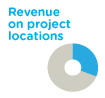 Revenue on project location